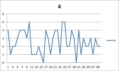 11連ガチャを40回も回してたのでレアリティの統計を取ってみた