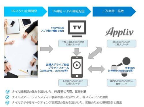 『Appliv』×新番組『アプリどっとみぃ♪』スマホアプリを世に広めるPRパッケージ販売開始