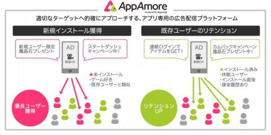 Supership、アプリマーケティングを加速させるアプリ広告主向けアドプラットフォーム「AppAmore(アップアモーレ)」の提供を開始