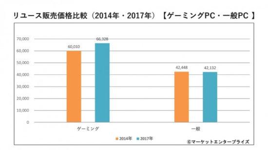 ゲーミングPCの中古販売量が前年比約130%上昇!2018年がeスポーツ元年か