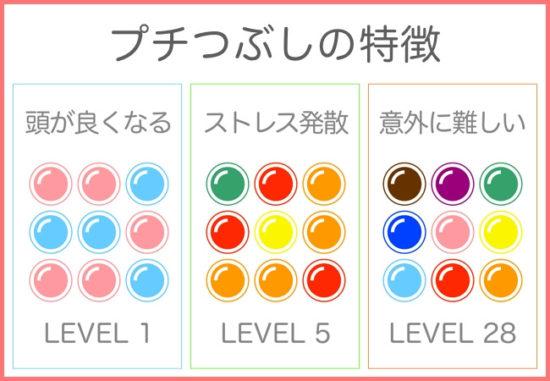京大式・天才を産む脳トレ!頭が良くなるストレス発散ゲームアプリ『プチつぶし』が配信開始!