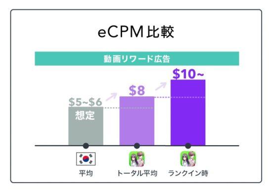 スマホゲームの韓国展開のポイントは!?人気デベロッパー「Cybergate Technology Limited」から実例を学ぶ