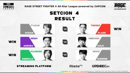 「RAGE STREET FIGHTER V」第4節 試合結果 下位組が上位組に勝利し一気に混戦に