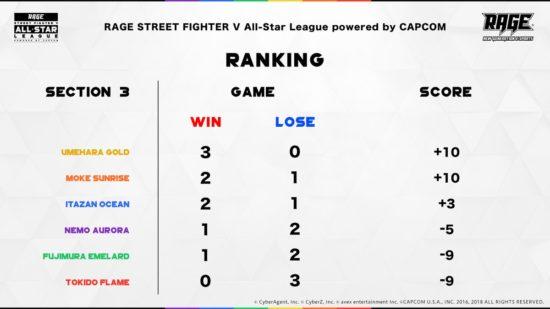 「RAGE STREET FIGHTER V」第2・3節 の試合結果と今後の見所