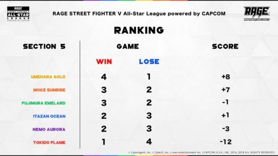 「RAGE STREET FIGHTER V」第5節が終わり前半戦が終了、ウメハラチームが一歩リード