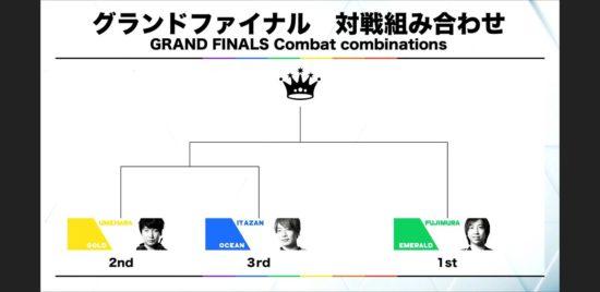 「RAGE STREET FIGHTER V」グランドファイナル結果 予選3位からの下剋上!板ザンチームが大逆転優勝!
