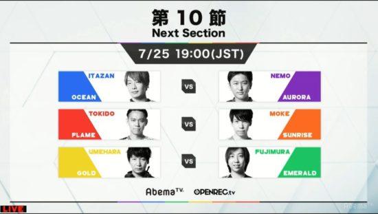 「RAGE STREET FIGHTER V」第9節試合結果 上位組がすべて勝利し、予選突破3チームが確定!