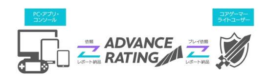 ゲームのユーザー満足度調査に特化したサービス「アドバンスレイティング」が提供開始