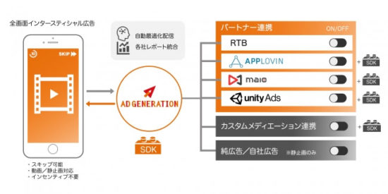 「Ad Generation」、アプリにおける全画面インタースティシャル広告のメディエーションに対応