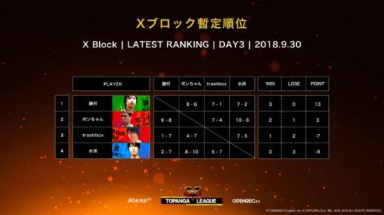 『ストリートファイターV』国内大会「第7期TOPANGAリーグ」決勝進出の6名がついに決定!