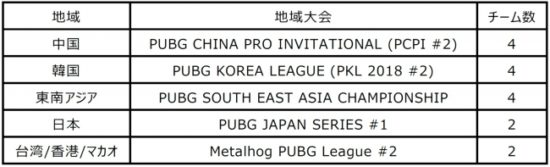 PUBGが主催するアジア国際e-Sports大会「PUBG ASIA INVITATIONAL MACAO 2019」が、2019年1月10日よりマカオで開催!