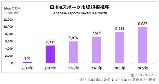 Gzブレイン、2018年日本eスポーツ市場規模を前年比13倍の48.3億円と推定するレポートを発表