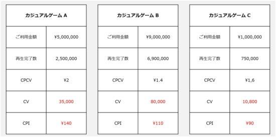 日本市場でモバイルゲームを成功させるポイントは?市場規模と広告のトレンドについて、maioの担当者が徹底解説!
