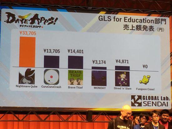 イノベーションを東北から起こそう! 東北最大級の学生向けアプリ開発コンテスト「DA・TE・APPS!2019」が仙台で開催