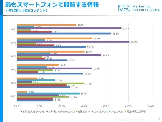 10代がスマホで最も閲覧するのは「ゲーム」、20代は「動画」、ジャストシステム発表