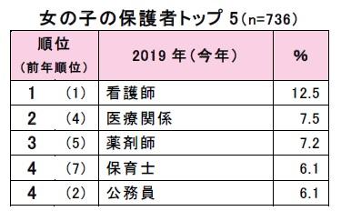 """小学6年生の「将来就きたい職業」に""""eスポーツ""""が初登場、クラレが発表"""