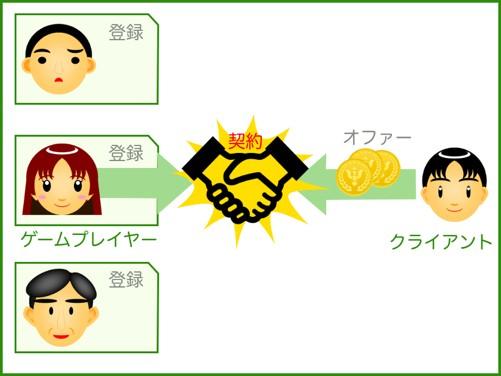 Game Auction Japan、アプリ「ゲーオク」にてe-sportsプレイヤー登録システムをリリース