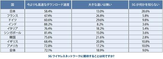 「デジタルライフスタイルの現状」日本調査結果を発表、セキュリティ意識が高まる結果に