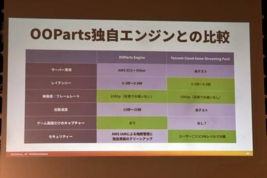 Tencentゲーミングセミナー第1回「5Gとクラウドによる新しいゲーム体験!テンセントクラウドがもたらすクラウドゲーミングの成功事例」レポート(後編)