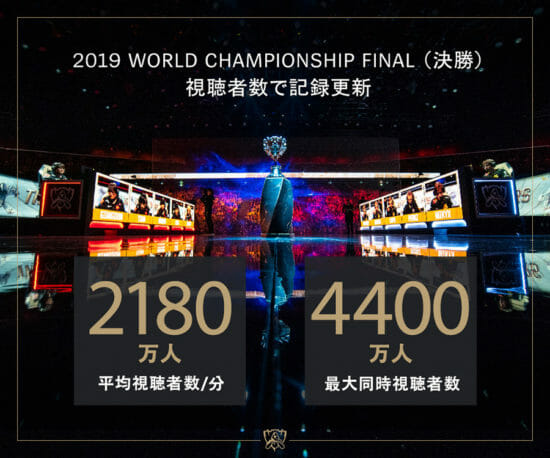 LoL世界大会「2019 World Championship」最大同時視聴者数は4,400万人