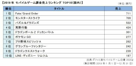 2019年国内スマホゲーム売上トップは「FGO」、最も遊ばれたのは「ポケモンGO」(ファミ通モバイルゲーム白書2020より)