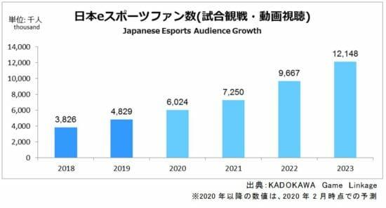 「日本国内におけるeスポーツ市場動向、2023年までの成長予測」KADOKAWA Game Linkageが発表