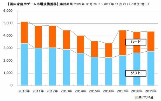 「ポケモン剣盾」が年間首位に!「ファミ通」が2019年国内家庭用ゲーム市場まとめを発表