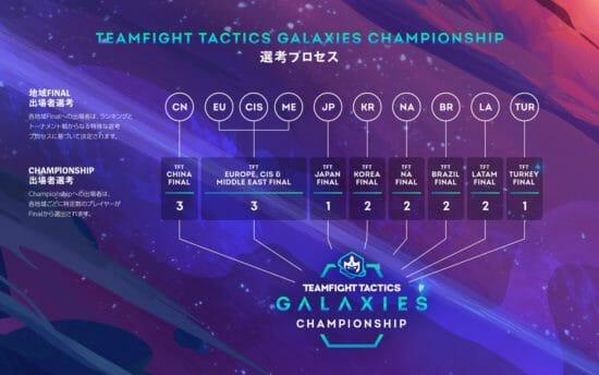賞金200,000ドル!ライアットゲームズ「チームファイト タクティクス」初の国際大会を開催へ!