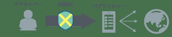 インディゲーム開発者様向け SQOOLx海外大手ゲーム企業合同「海外展開サポートサービスシークレット説明会(仮称)」開催のお知らせ