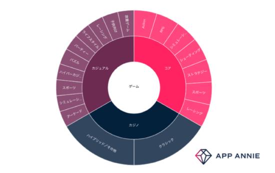 App Annie Japan、世界のゲームアプリの市場状況や競合分析できる「Game IQ」をリリース