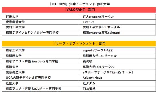 「LeagueU」全日本大学選手権「JCC 2020」を公式TwitchチャンネルでL生放送!