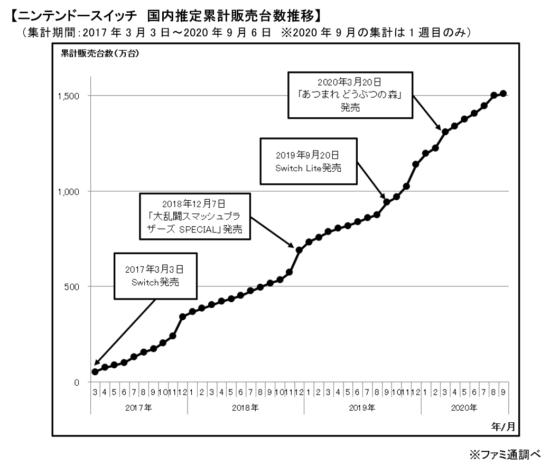 Nintendo Switchの国内推定累計販売台数が1,500万台を突破!歴代ソフト売上げは「あつまれ どうぶつの森」がトップに!