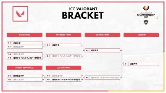 「LeagueU」主催のeスポーツ大会、全日本大学選手権「JCC 2020」のシーズンが終了!