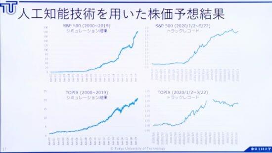東京工科大学、「CEATEC 2020 ONLINE」でコンピュータサイエンス学部「ラボ」の成果を発表