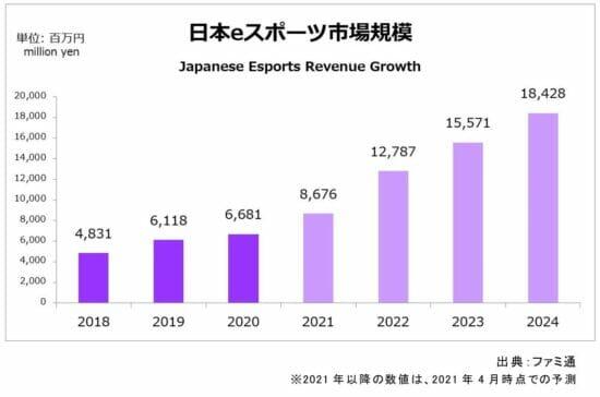2020年の国内eスポーツ市場規模は前年比109%の66.8億円に。eスポーツタイトルのラインナップ強化やオンライン大会開催で市場拡大